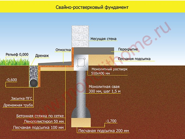 СВАЙНО-РОСТВЕРКОВЫЙ фундамент применяется для строительства деревянных или легких домов из газобетонных блоков (газоблоки) в один этаж или в два этажа с